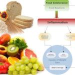 Intolleranza alimentare: cause , sintomi e diagnosi