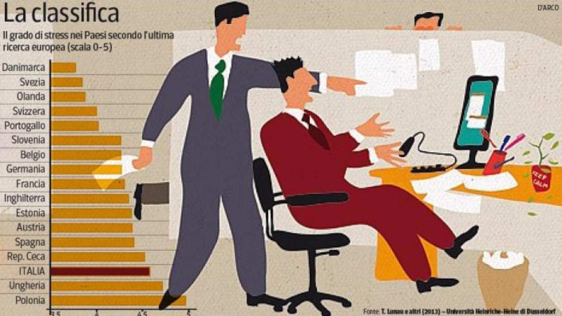 Stress da lavoro e sonno alterato, un rischio triplo di morte cardiovascolare